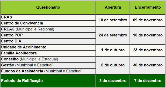 Censo SUAS 2018 - Preenchimento